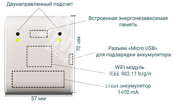 Автономний лічильник відвідувачів WI-FI