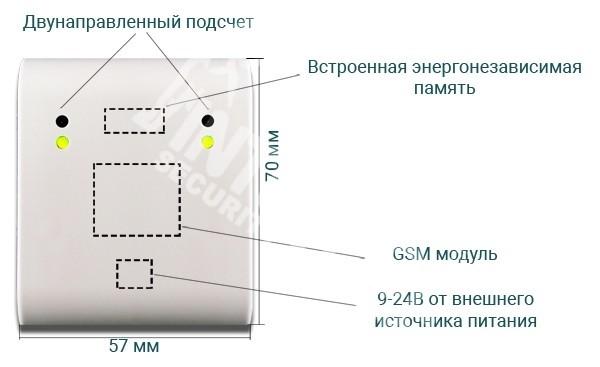 Лічильники відвідувачів GSM зі стаціонарним живленням